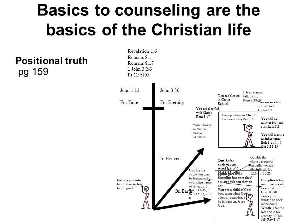 Basics to counseling are the basics of the Christian life Positional truth pg 159 Revelation 1:6 Romans 8:1 Romans 8:17 1 John 3:2-3 Ps 119:105 John 1