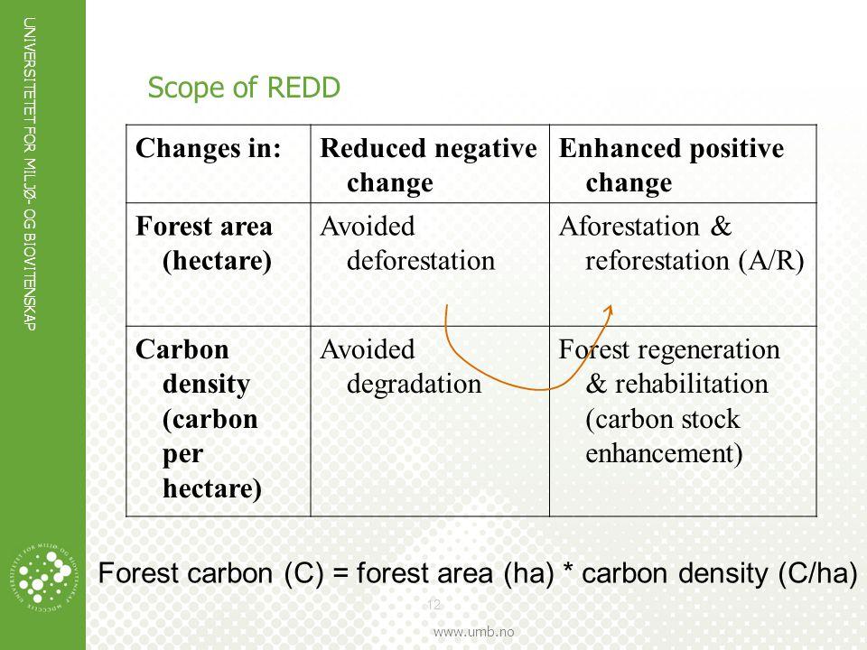 UNIVERSITETET FOR MILJØ- OG BIOVITENSKAP www.umb.no 12 Scope of REDD Changes in:Reduced negative change Enhanced positive change Forest area (hectare)