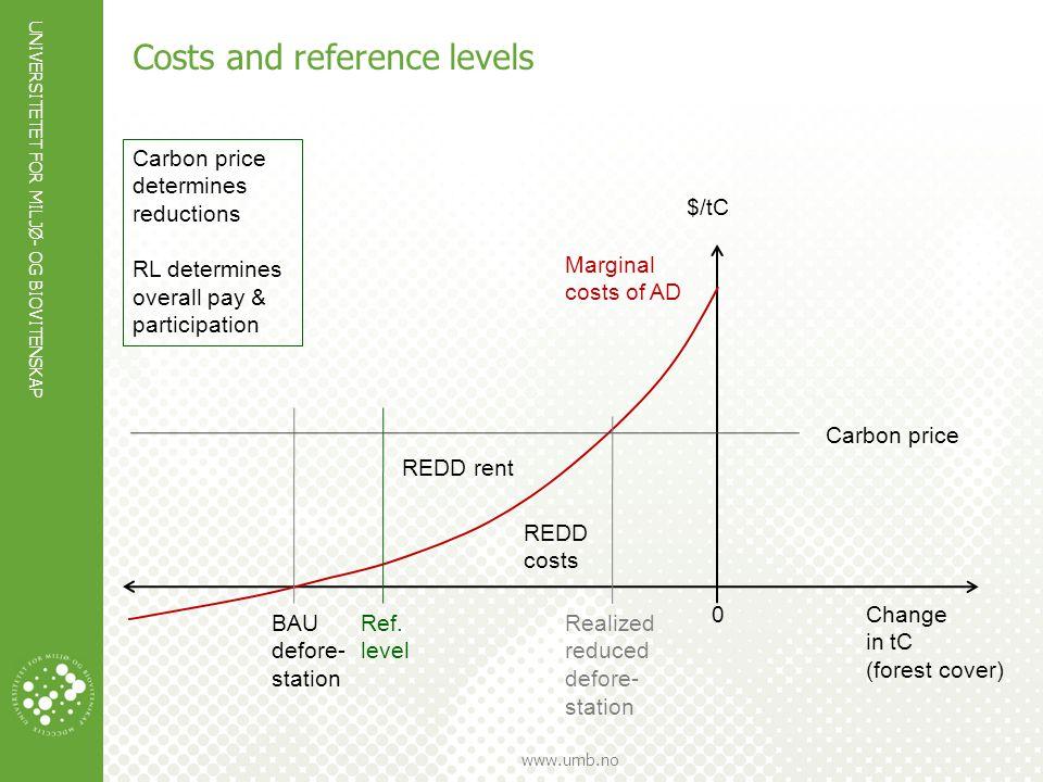 UNIVERSITETET FOR MILJØ- OG BIOVITENSKAP www.umb.no Costs and reference levels Change in tC (forest cover) 0 BAU defore- station Marginal costs of AD