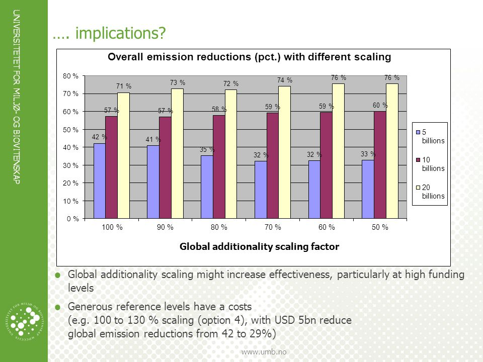 UNIVERSITETET FOR MILJØ- OG BIOVITENSKAP www.umb.no …. …. implications?  Global additionality scaling might increase effectiveness, particularly at h