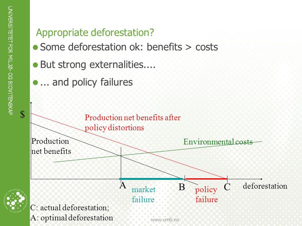 UNIVERSITETET FOR MILJØ- OG BIOVITENSKAP www.umb.no Appropriate deforestation?  Some deforestation ok: benefits > costs  But strong externalities...