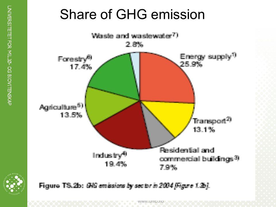 UNIVERSITETET FOR MILJØ- OG BIOVITENSKAP www.umb.no Share of GHG emission