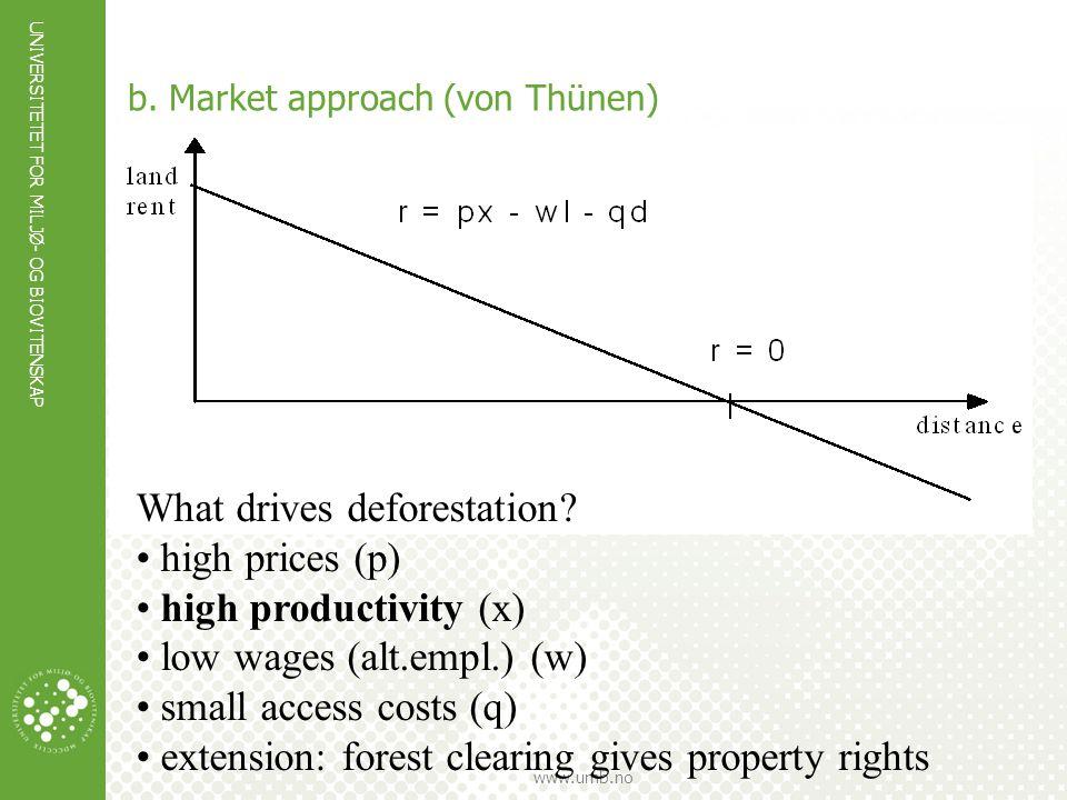 UNIVERSITETET FOR MILJØ- OG BIOVITENSKAP www.umb.no b. Market approach (von Thünen) What drives deforestation? high prices (p) high productivity (x) l