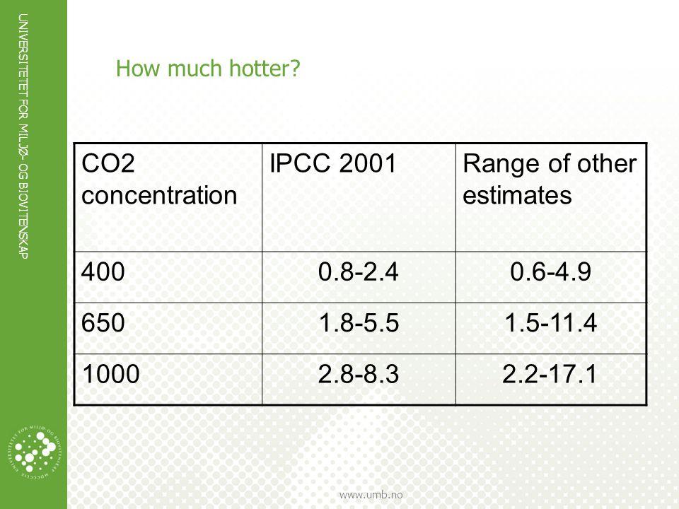 UNIVERSITETET FOR MILJØ- OG BIOVITENSKAP www.umb.no How much hotter? CO2 concentration IPCC 2001Range of other estimates 4000.8-2.40.6-4.9 6501.8-5.51