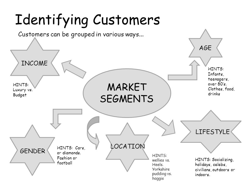 Identifying Customers Customers can be grouped in various ways...