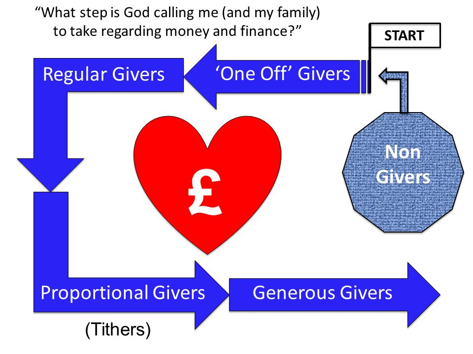 'One Off' Givers Proportional Givers Regular Givers Generous Givers (Tithers) START £ Non Givers What step is God calling me (and my family) to take regarding money and finance