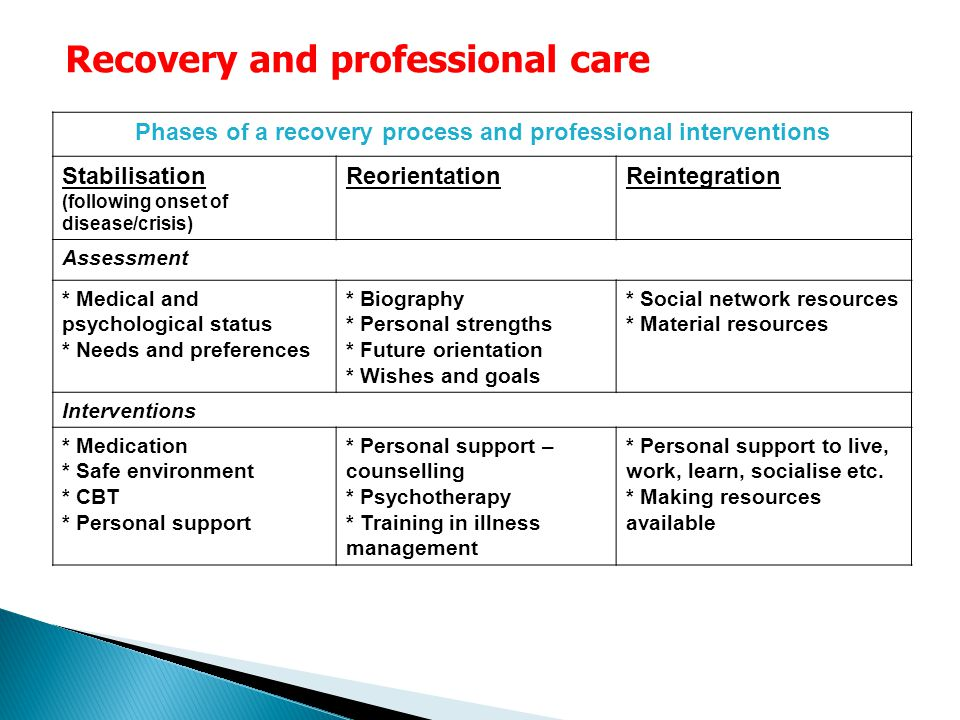 Recovery and professional care Phases of a recovery process and professional interventions Stabilisation (following onset of disease/crisis) ReorientationReintegration Assessment * Medical and psychological status * Needs and preferences * Biography * Personal strengths * Future orientation * Wishes and goals * Social network resources * Material resources Interventions * Medication * Safe environment * CBT * Personal support * Personal support – counselling * Psychotherapy * Training in illness management * Personal support to live, work, learn, socialise etc.