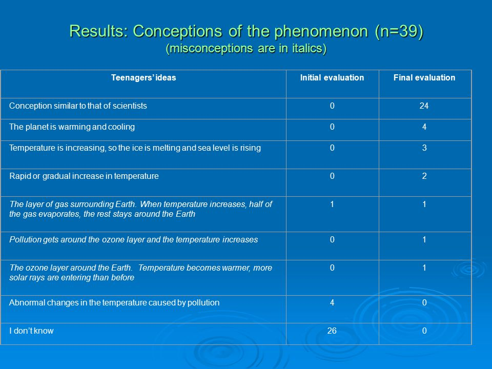 Results: Conceptions of the phenomenon (n=39) (misconceptions are in italics) Teenagers' ideasInitial evaluationFinal evaluation Conception similar to that of scientists024 The planet is warming and cooling04 Temperature is increasing, so the ice is melting and sea level is rising03 Rapid or gradual increase in temperature02 The layer of gas surrounding Earth.