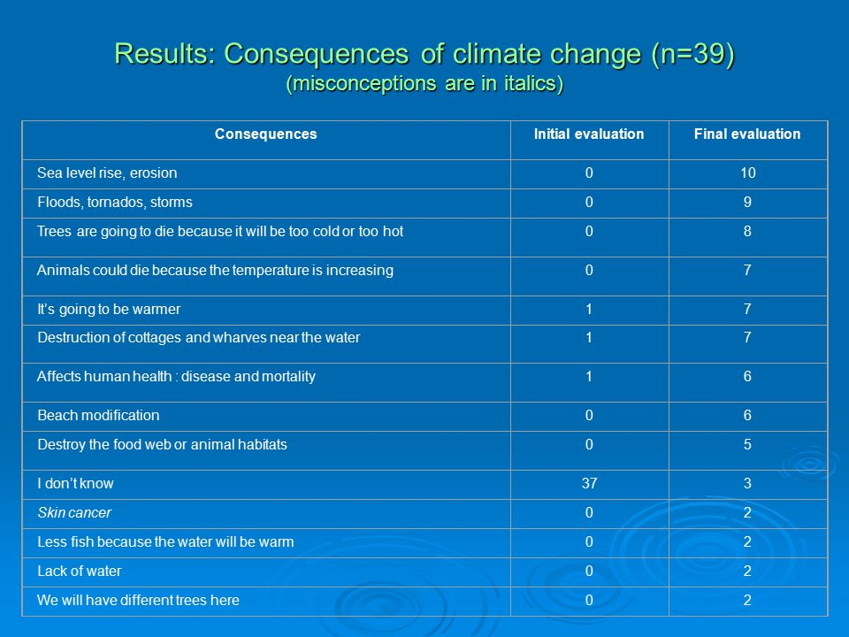 Results: Consequences of climate change (n=39) (misconceptions are in italics) ConsequencesInitial evaluationFinal evaluation Sea level rise, erosion010 Floods, tornados, storms09 Trees are going to die because it will be too cold or too hot08 Animals could die because the temperature is increasing07 It's going to be warmer17 Destruction of cottages and wharves near the water17 Affects human health : disease and mortality16 Beach modification06 Destroy the food web or animal habitats05 I don't know373 Skin cancer02 Less fish because the water will be warm02 Lack of water02 We will have different trees here02