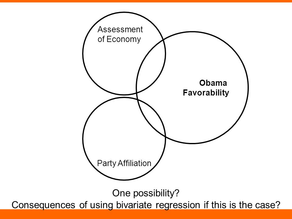 Assessment of Economy Party Affiliation Obama Favorability One possibility.