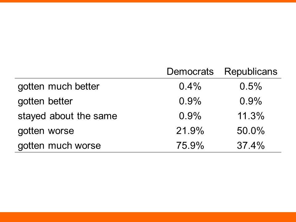 DemocratsRepublicans gotten much better0.4%0.5% gotten better0.9% stayed about the same0.9%11.3% gotten worse21.9%50.0% gotten much worse75.9%37.4%