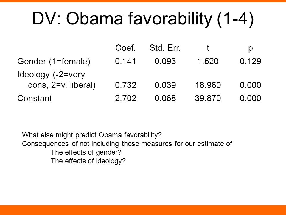 DV: Obama favorability (1-4) Coef.Std.