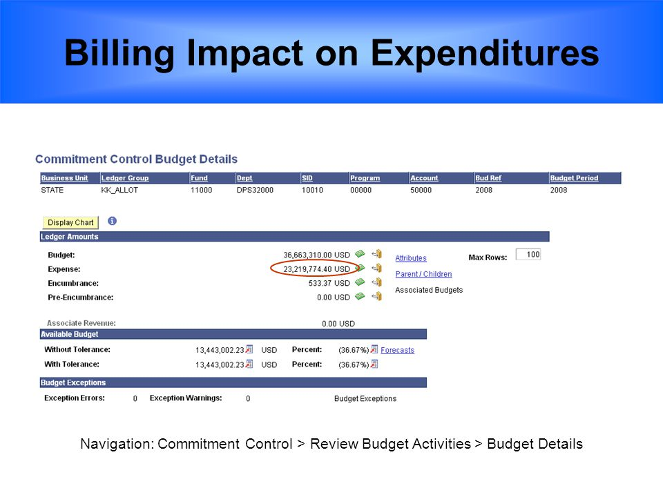 Billing Impact on Expenditures Navigation: Commitment Control > Review Budget Activities > Budget Details
