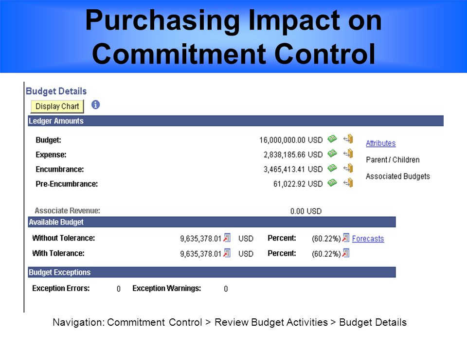 Purchasing Impact on Commitment Control Navigation: Commitment Control > Review Budget Activities > Budget Details