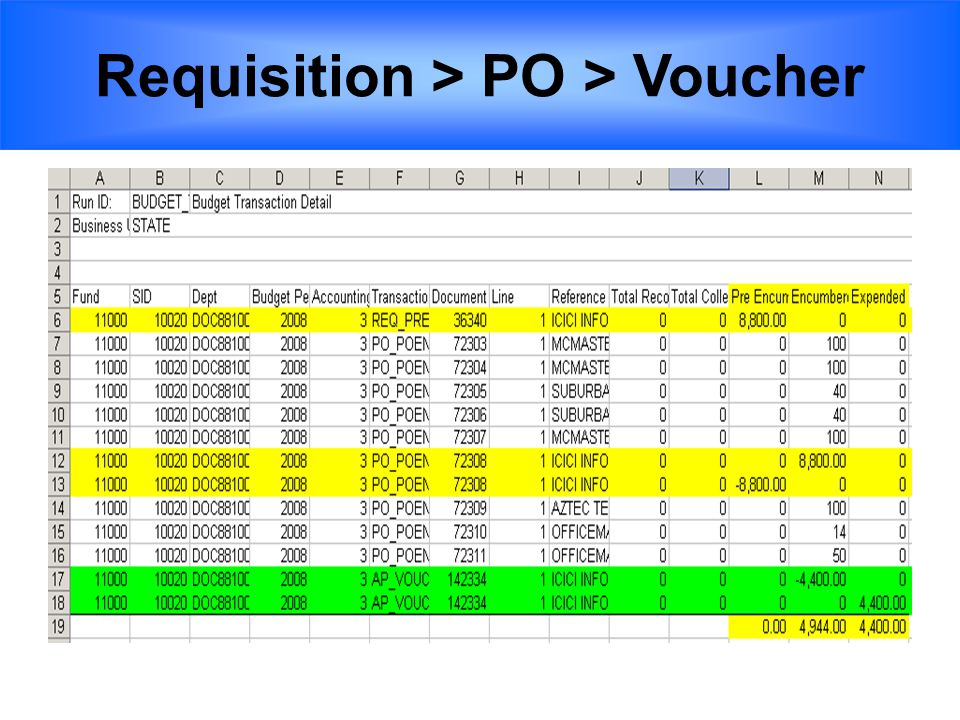 Requisition > PO > Voucher