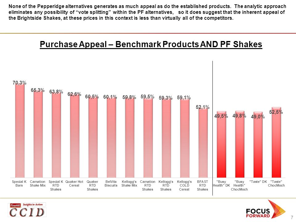 7 Purchase Appeal – Benchmark Products AND PF Shakes None of the Pepperidge alternatives generates as much appeal as do the established products. The