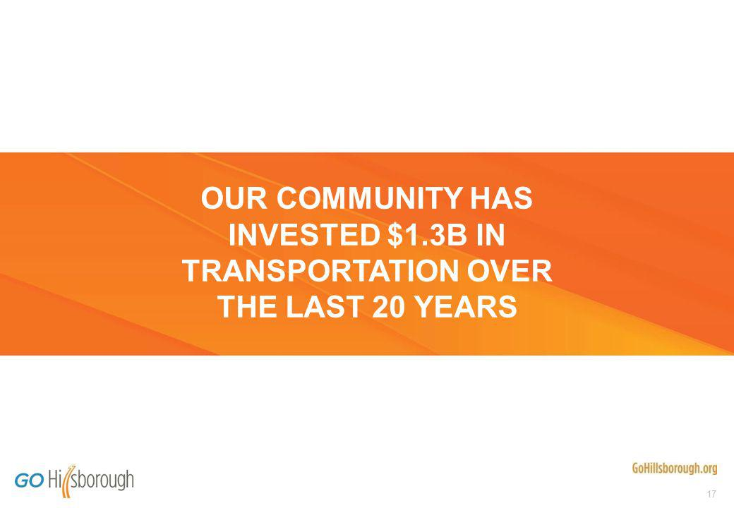 17 OUR COMMUNITY HAS INVESTED $1.3B IN TRANSPORTATION OVER THE LAST 20 YEARS