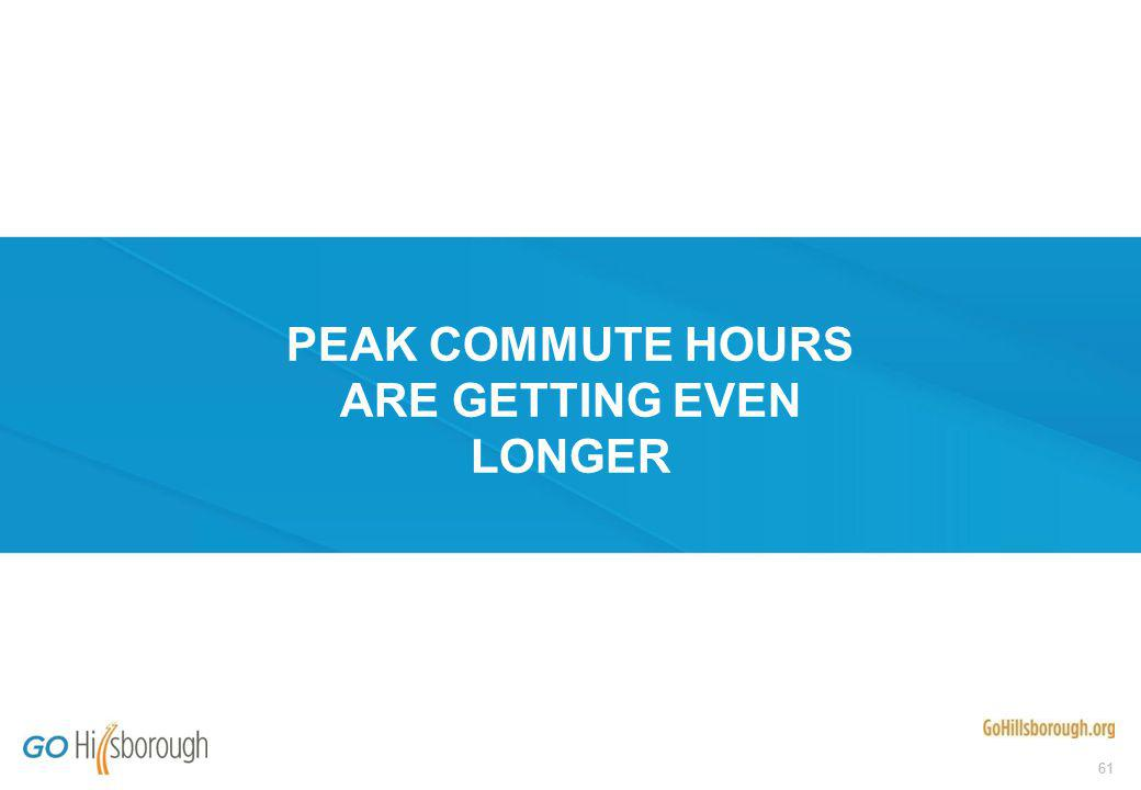 61 PEAK COMMUTE HOURS ARE GETTING EVEN LONGER
