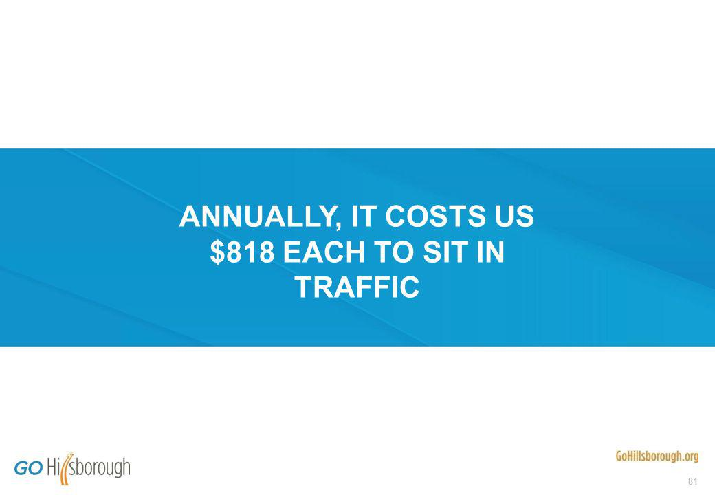 81 ANNUALLY, IT COSTS US $818 EACH TO SIT IN TRAFFIC
