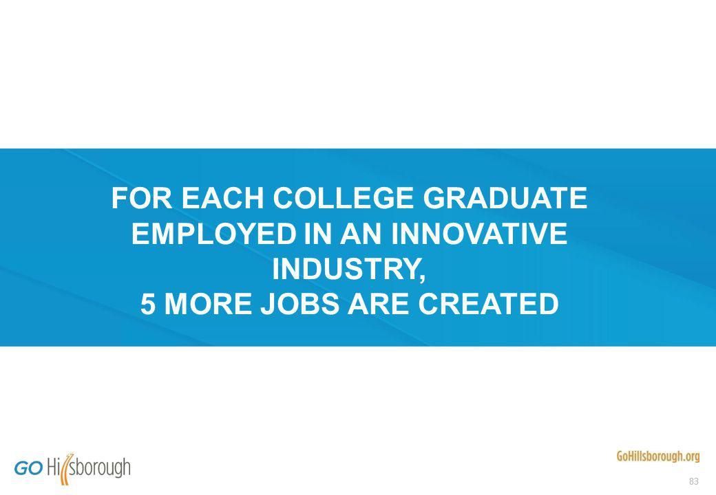 83 FOR EACH COLLEGE GRADUATE EMPLOYED IN AN INNOVATIVE INDUSTRY, 5 MORE JOBS ARE CREATED