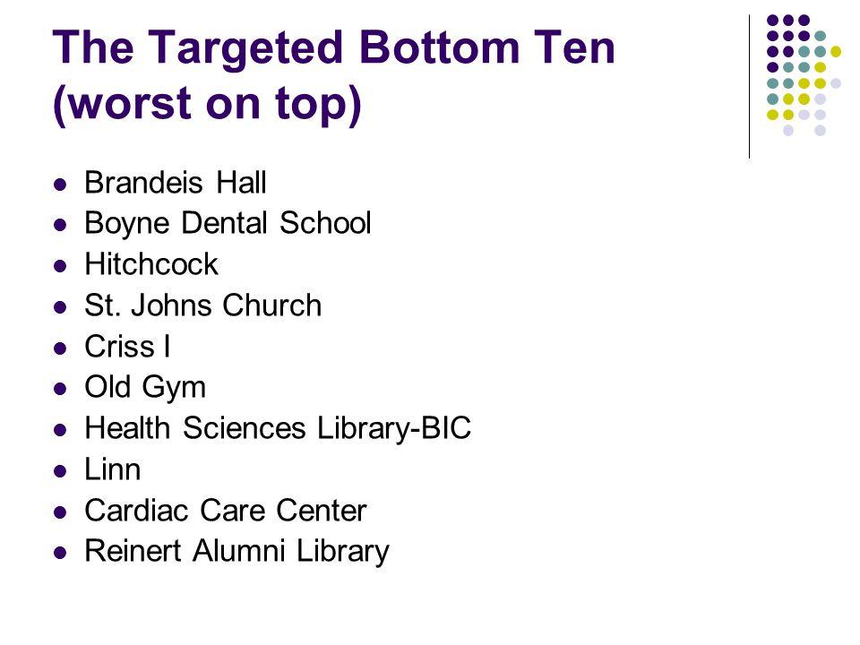 The Targeted Bottom Ten (worst on top) Brandeis Hall Boyne Dental School Hitchcock St.