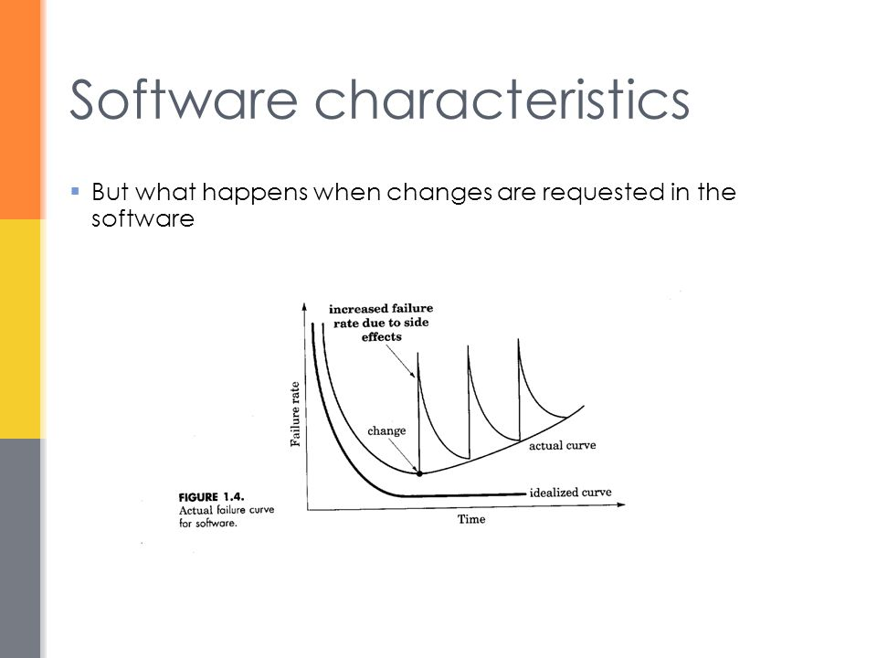 Software characteristics  But what happens when changes are requested in the software