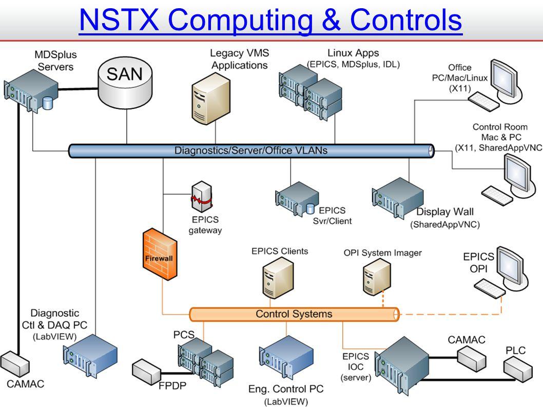 NSTX Computing & Controls