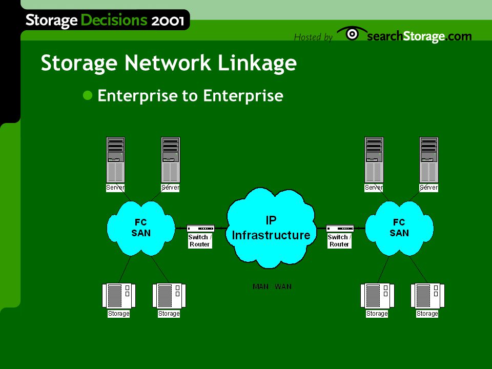 Storage Network Linkage Enterprise to Enterprise
