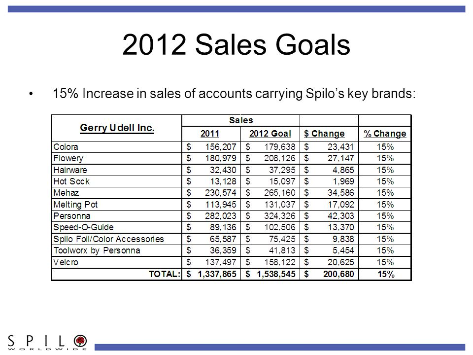 2012 Sales Goals 15% Increase in sales of accounts carrying Spilo's key brands: