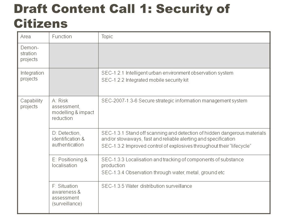 Draft Content Call 1: Security of Citizens AreaFunctionTopic Demon- stration projects Integration projects SEC-1.2.1 Intelligent urban environment observation system SEC-1.2.2 Integrated mobile security kit Capability projects A: Risk assessment, modelling & impact reduction SEC-2007-1.3-6 Secure strategic information management system D: Detection, identification & authentication SEC-1.3.1 Stand off scanning and detection of hidden dangerous materials and/or stowaways, fast and reliable alerting and specification SEC-1.3.2 Improved control of explosives throughout their lifecycle E: Positioning & localisation SEC-1.3.3 Localisation and tracking of components of substance production SEC-1.3.4 Observation through water, metal, ground etc F: Situation awareness & assessment (surveillance) SEC-1.3.5 Water distribution surveillance