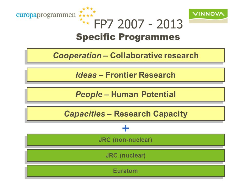 Specific Programmes Cooperation – Collaborative research People – Human Potential JRC (nuclear) Ideas – Frontier Research Capacities – Research Capacity JRC (non-nuclear) Euratom + FP7 2007 - 2013