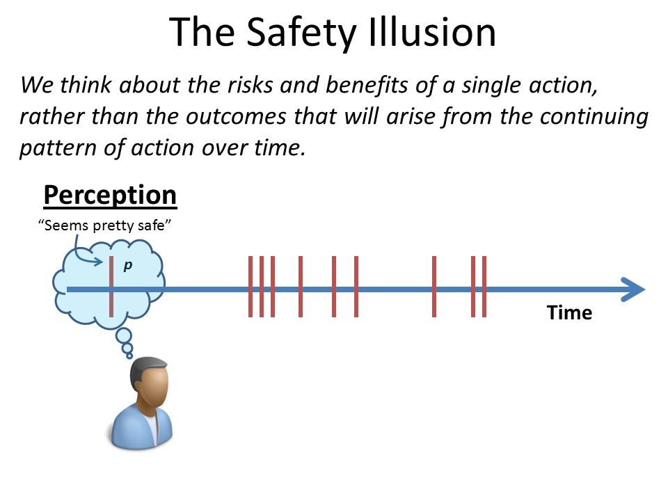 "The Safety Illusion p ""Seems pretty safe"" Perception Time We think about the risks and benefits of a single action, rather than the outcomes that will"