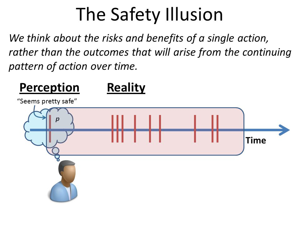 The Safety Illusion p Seems pretty safe Perception Time Reality We think about the risks and benefits of a single action, rather than the outcomes that will arise from the continuing pattern of action over time.