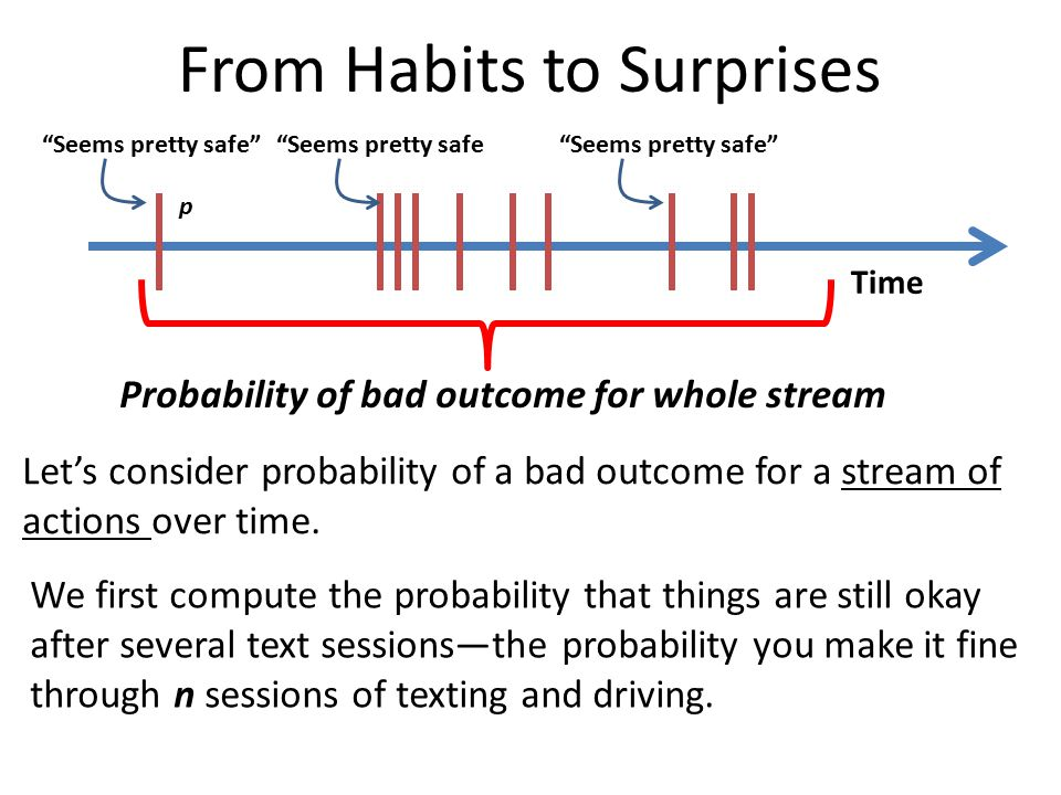 Time Seems pretty safe Seems pretty safe Seems pretty safe p Let's consider probability of a bad outcome for a stream of actions over time.