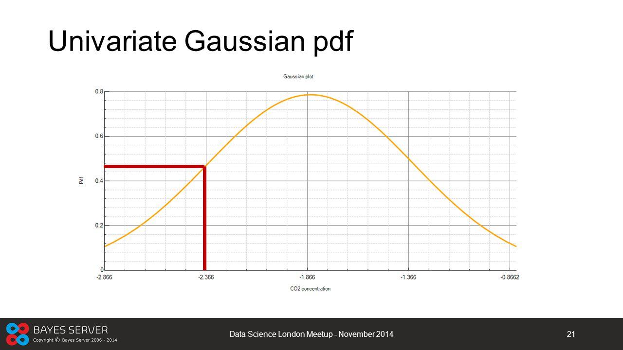 Univariate Gaussian pdf Data Science London Meetup - November 201421