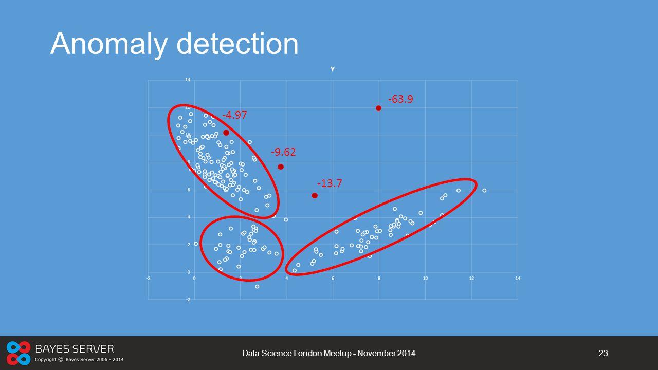 Anomaly detection Data Science London Meetup - November 201423 -4.97 -9.62 -13.7 -63.9