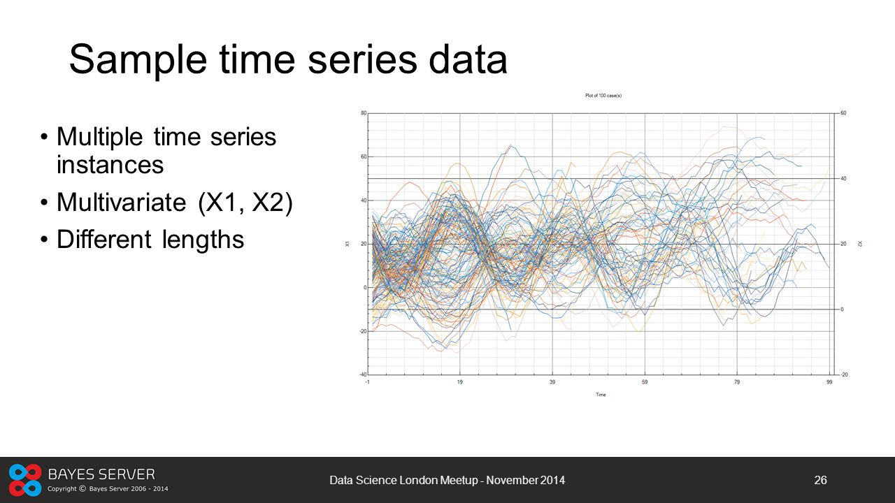 Sample time series data Multiple time series instances Multivariate (X1, X2) Different lengths Data Science London Meetup - November 201426