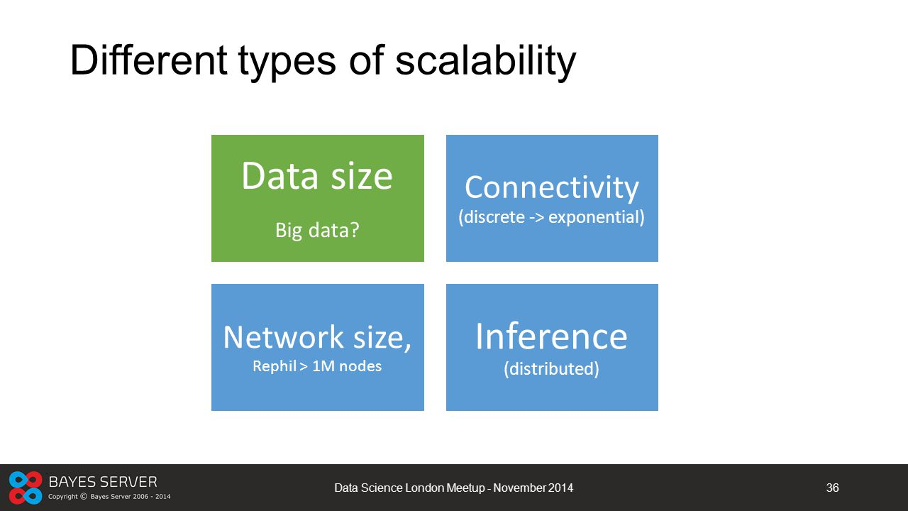 Different types of scalability Data Science London Meetup - November 201436 Data size Big data? Connectivity (discrete -> exponential) Network size, R