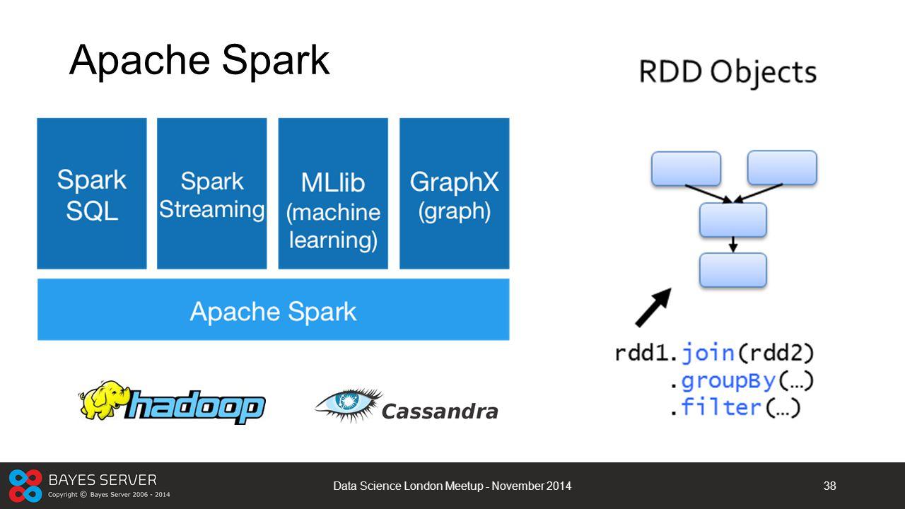 Apache Spark Data Science London Meetup - November 201438