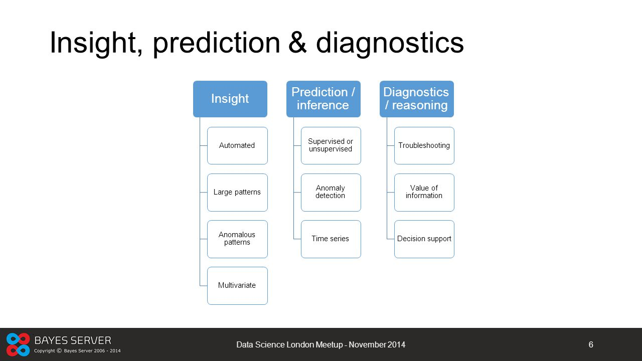 Insight, prediction & diagnostics Data Science London Meetup - November 20146 Insight AutomatedLarge patterns Anomalous patterns Multivariate Predicti