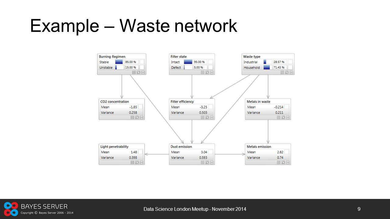 Example – Waste network Data Science London Meetup - November 20149