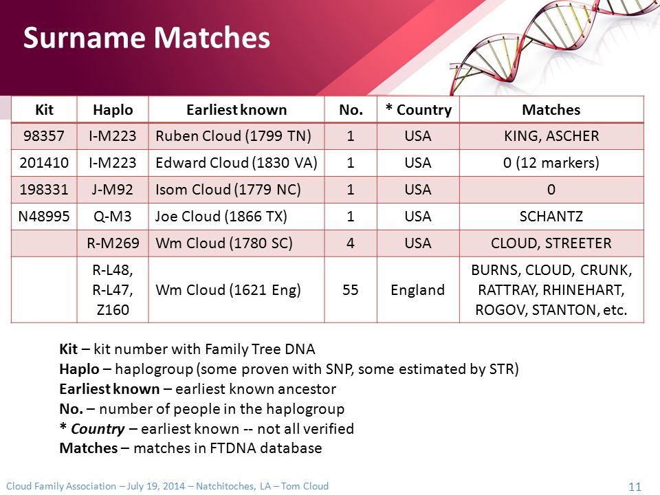 Cloud Family Association – July 19, 2014 – Natchitoches, LA – Tom Cloud 11 KitHaploEarliest knownNo.* CountryMatches 98357I-M223Ruben Cloud (1799 TN)1