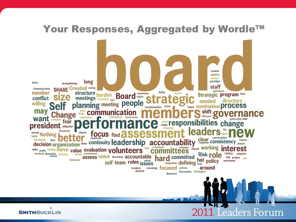 Your Responses, Aggregated by Wordle™