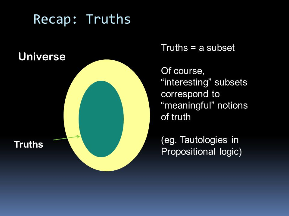 Recap: Soundness & Completeness Universe Truths Axiomatic system is sound for some truth concept: all theorems are truths Theorems Unsound Sound System is complete for some truth concept: all truths are theorems Not complete Complete Sound and complete.