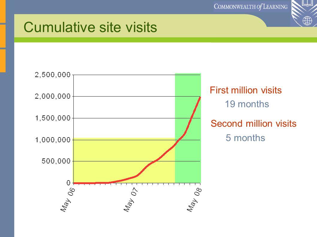 Cumulative site visits 19 months First million visits 5 months Second million visits