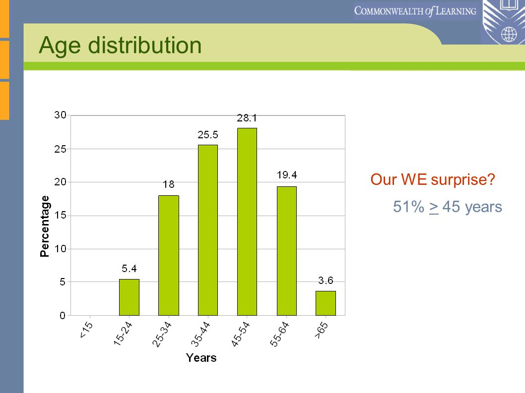 Age distribution Our WE surprise 51% > 45 years