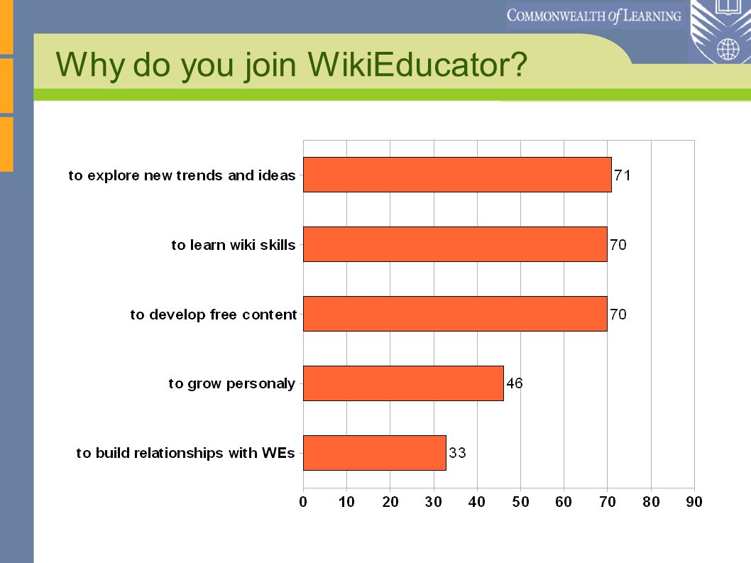 Why do you join WikiEducator