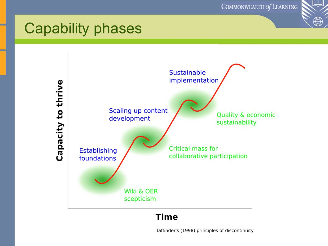 Capability phases