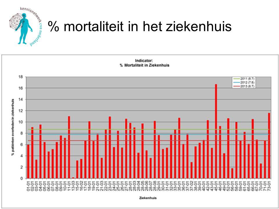 % mortaliteit in het ziekenhuis