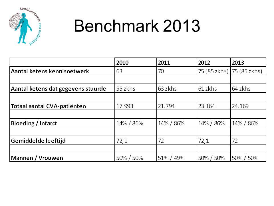Benchmark 2013